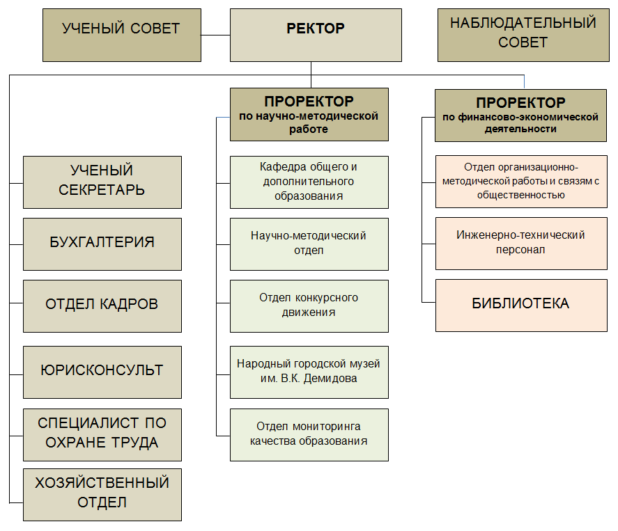 Структура ИПК